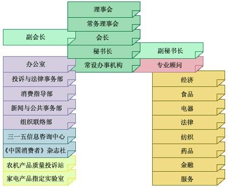 中国消费者协会组织机构