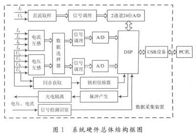 基于dsp的微机继电保护测试仪信号采集装置硬件设计