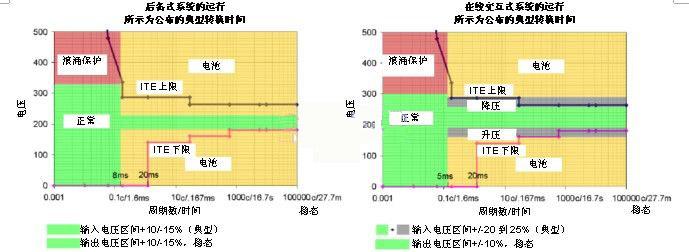 但是,在线交互式系统可使用抽头变换式变压器或降压/升压电路提供一些