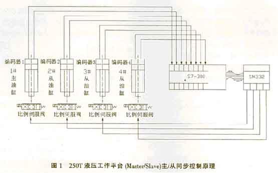 gemple绝对值编码器应用于船舶