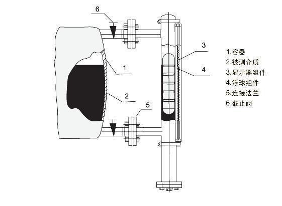 一、应用须知 1、侧装式液位与被测容器的上下分液管间最各装一只截止阀门以便打开或总装液位计,另一方面为维修液位带来方便。在上下截止阀门关闭时,可打开液位计底部排污法兰或卸下排污螺钉,注入清水即可清洗液位计的主体。 2、安装液位计,法兰中心线垂直度4,当液位计的测量范围大于3米时,需要考虑增加中间加固法兰(或耳朵攀)作固定支撑以增加强度。 3、配套远传液位计变送器与二次仪表之间连线的芯线截面面积应大于0.