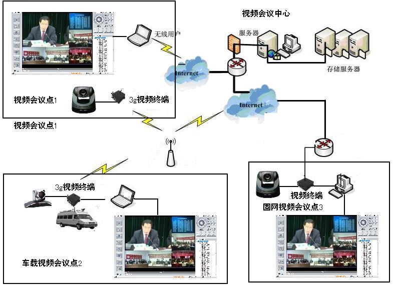 视频会议解决方案 系统拓扑结构