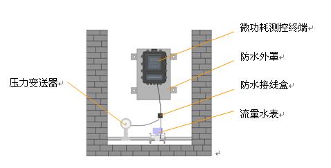 工作原理及安装方式:;;     2,可充电电池组供电方式测点设备配置
