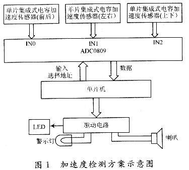 2 adxl50工作原理和基本测量电路   adxl50是一个完整的加速度测量