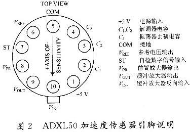 加速度传感器adxl50在导弹行军中的应用
