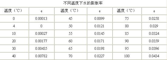 精通膨胀罐(压力罐/气压罐)选型之热力系统篇图片