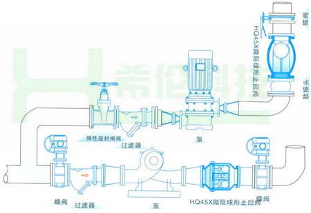 隔膜阀 不锈钢阀门 锻钢阀门 水力控制阀 电磁阀 减压阀 排气阀图片