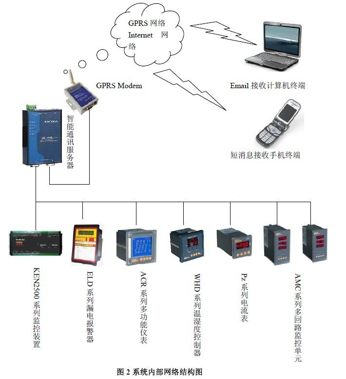 开关量i/o模块,风机故障检测装置,智能通讯服务器,无线gprs modem等