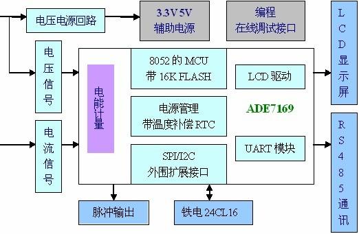 采样电路分别采样后,送到电量计量专用芯片att7030a(a/d转换器转化成