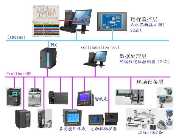 PLC数据处理层位于现场设备层和运行监控中心层之间,主要完成上下层之间的网络连接转换和信息的处理交换。通过PROFIBUS现场总线,把采集的数据传送到PLC数据处理层,对数据作规范化预处理,处理的数据与时标相对应,并可在数据缓冲区中储存一周。PLC获取和处理的数据有选择性地上传到控制中心,以便于集中监视现场工况信息;同时,下达来自于控制中心的遥控和遥调信息给现场设备层的各类智能设备及仪表。通过组态编程,PLC能够自动控制现场设备层的智能设备。
