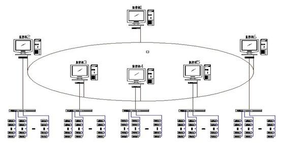 作为洲际大赛的开闭幕式会场,其对供配电系统的稳定性,安全性要求极高。因此,在每个综合变配区域设置一个电力监控系统工作站,实现对本变配电房各运行设备的运行状态的检测、预警,故障分析、统计输出与自动控制;在看台设备监控中心设一个中央控制室,系统服务器和主管理工作站设于该中央控制室,所有变配电房电力参数通过光纤传输至中央控制室。同时在广州市供电局10楼设置电力监控系统工作站,数据通过网络公司局域网,通过广东省104规约传输至供电局调度中心。从多方位,全角度,深层次来确保亚运供电万无一失。