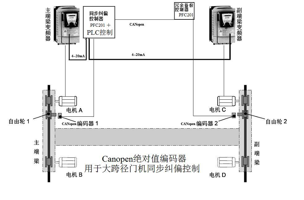 门机监控与网络接线原理图