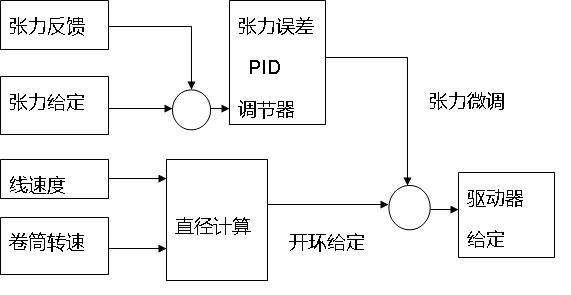 中心卷绕控制原理框图如图3所示.
