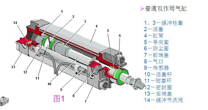 气缸工作原理和组成结构图片