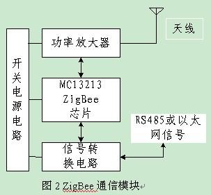 485通讯网状口接线图