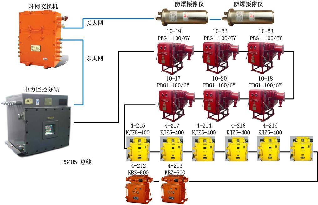 井下电力监控系统拓扑图 三.系统功能   为实现对煤矿变电站系统的自动控制,系统应具有以下功能: 3.1、保护定值在线管理   力控电力版针对变电站中的微机保护装置设计了一种四层的通用的数据模型,即:保护装置定值组定值项定值变量。定值在线管理分为在线召唤,在线修改以及定值单打印等功能。