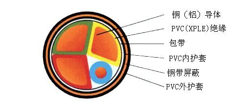 金属屏蔽电力电缆_工控中国