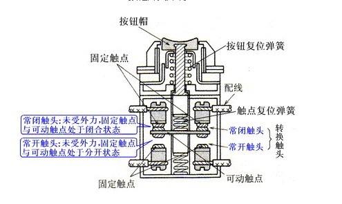 按钮开关(sb)的外观,结构参数及安装使用