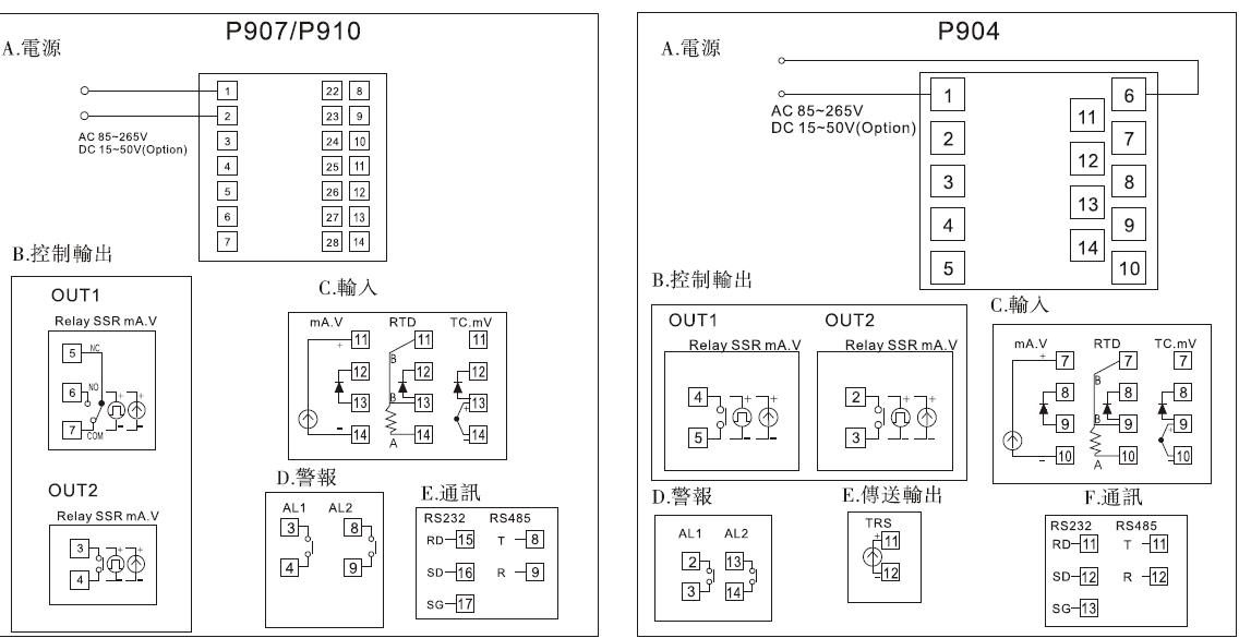 泛达pan-glo3e泛达温控器全国总代理p909-701-020-000