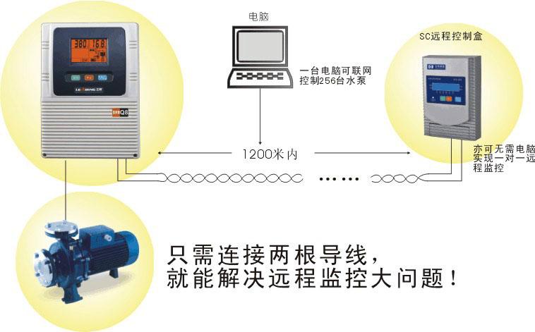 接线   注意:a9(2013款)/a19机型必须升级网络组件才可实现远程监控